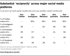 Reciprocity Across Social Media Platforms