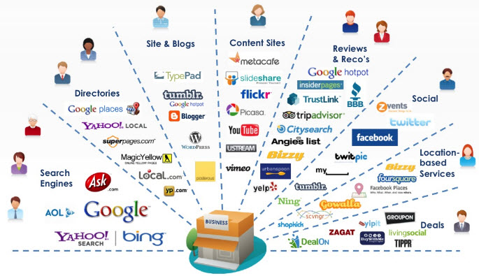 Digital Marketing Channels for Local Businesses. Digital Marketing IsComplicated, Never Works, Wastes Money, No ROI